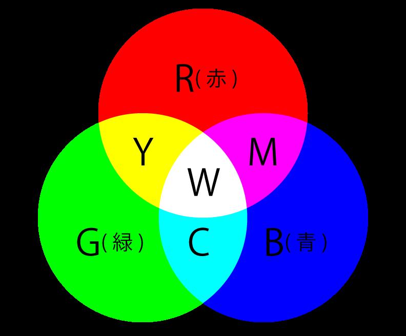光の三原色